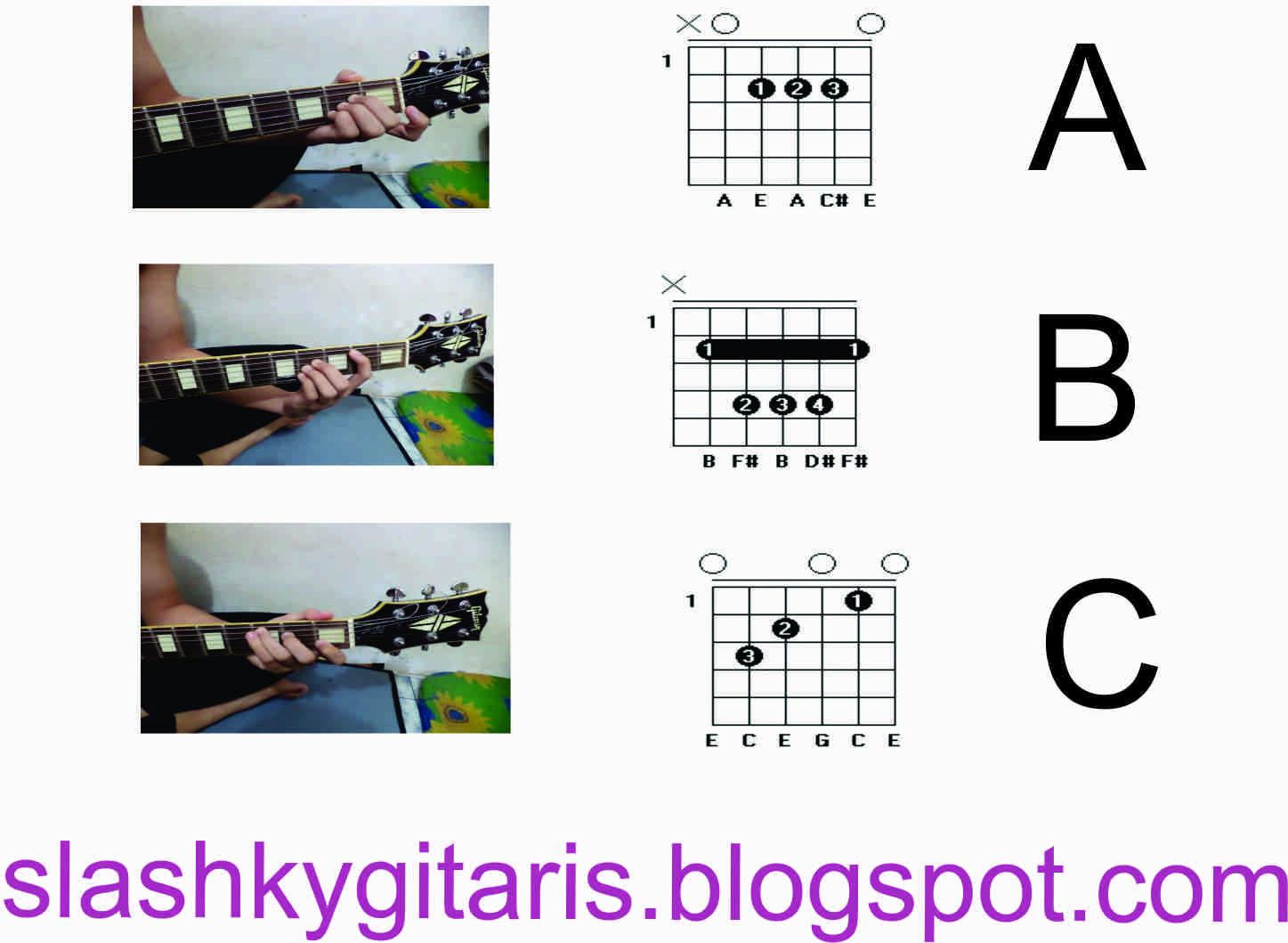 Panduan Gambar Chord-chord Gitar untuk Pemula (Part 1 ...